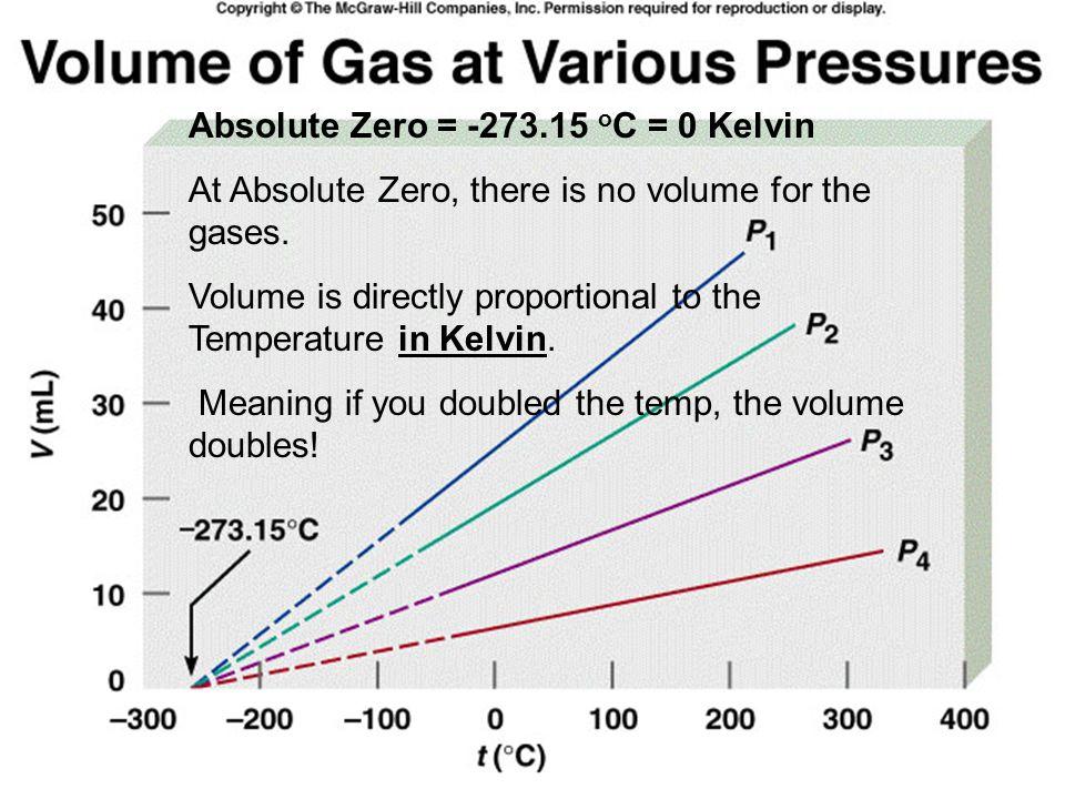 Absolute Zero = -273.15 oC = 0 Kelvin
