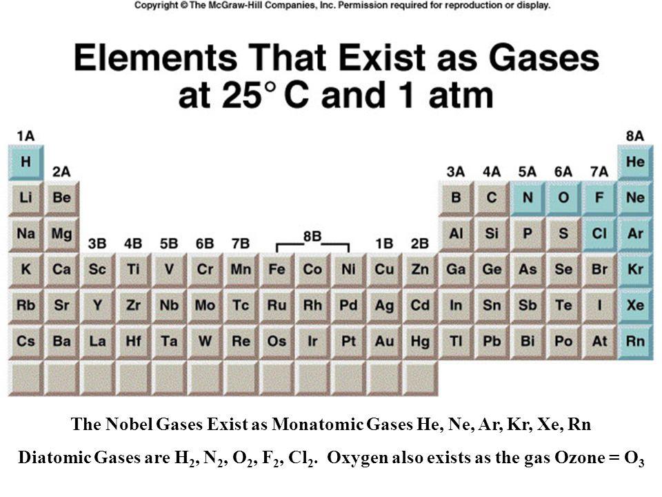 The Nobel Gases Exist as Monatomic Gases He, Ne, Ar, Kr, Xe, Rn