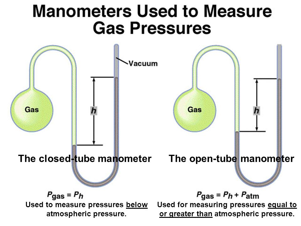 Used to measure pressures below atmospheric pressure.