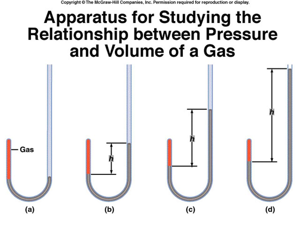 This type of apparatus was used by Robert Boyle in order to study the behavior of gases. In (a) the pressure exerted on the gas by the mercury added to the tube is equal to the atmospheric pressure. In (b) an increase in pressure due to the addition of more mercury results in a decrease in the volume of the gas and in unequal levels of mercury in the tube. You can then see that in (c) and in (d), the more mercury that is added (which creates more pressure added) creates a decrease in the volume of the gas.