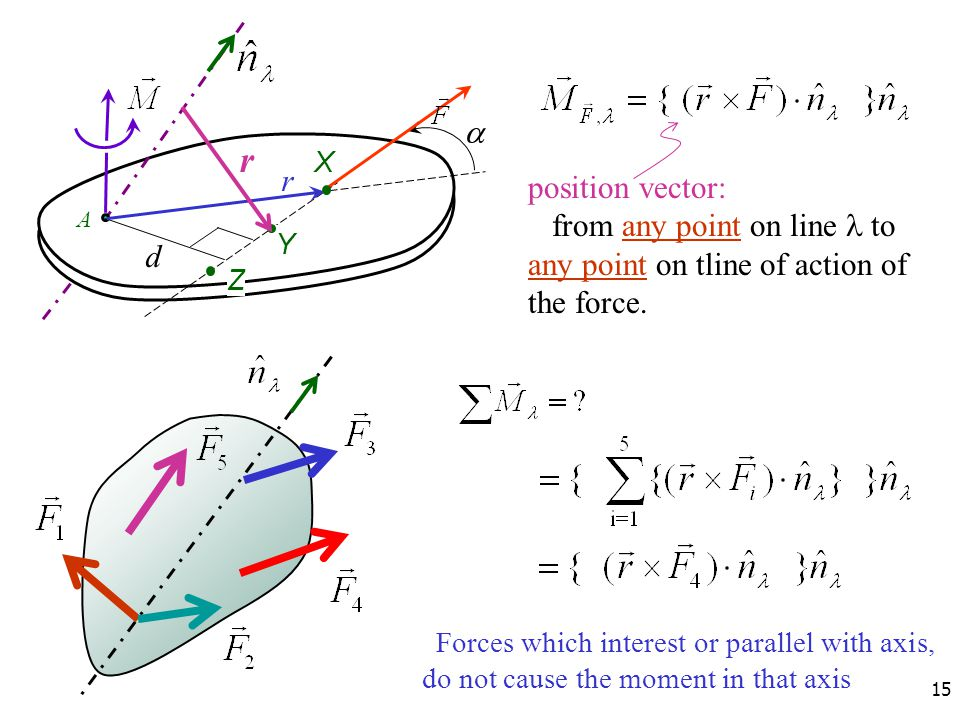 a r. X. r. position vector: from any point on line l to any point on tline of action of the force.