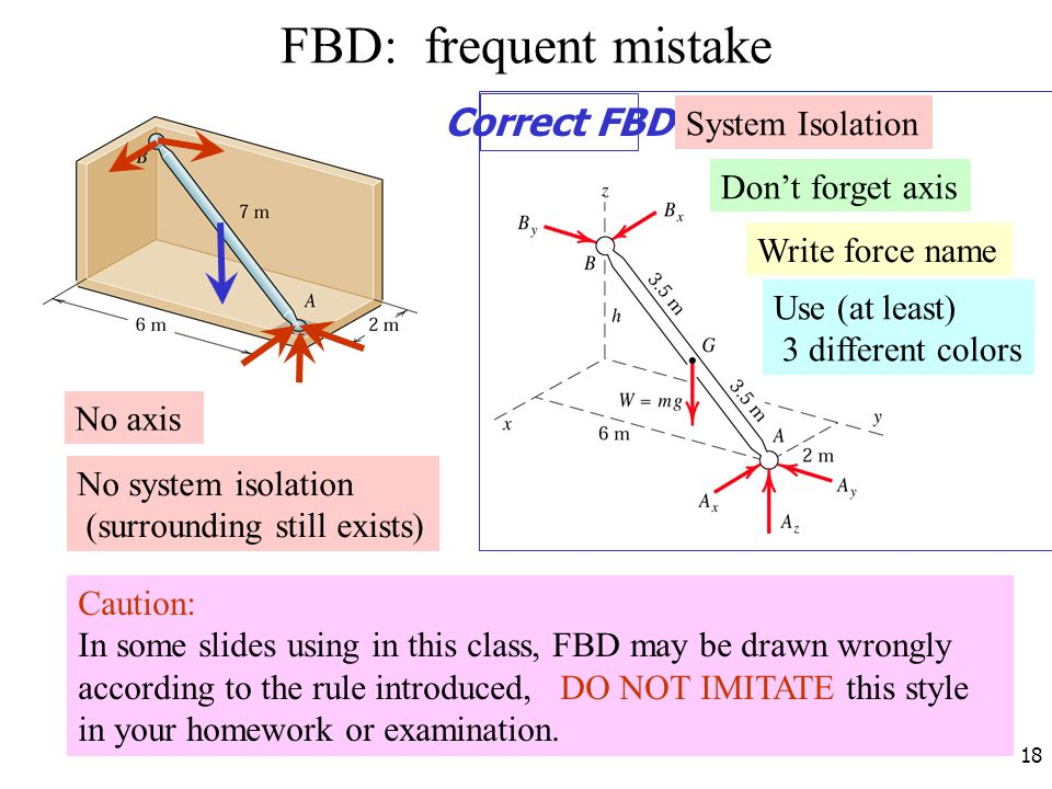 FBD: frequent mistake Correct FBD System Isolation Don't forget axis