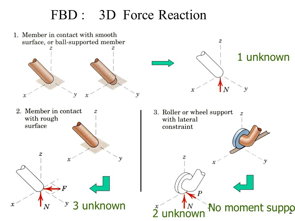 FBD : 3D Force Reaction 1 unknown 3 unknown No moment support