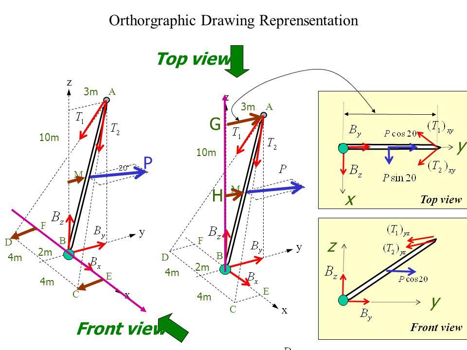 Orthorgraphic Drawing Reprensentation