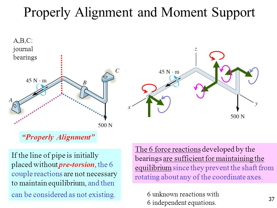 Properly Alignment and Moment Support