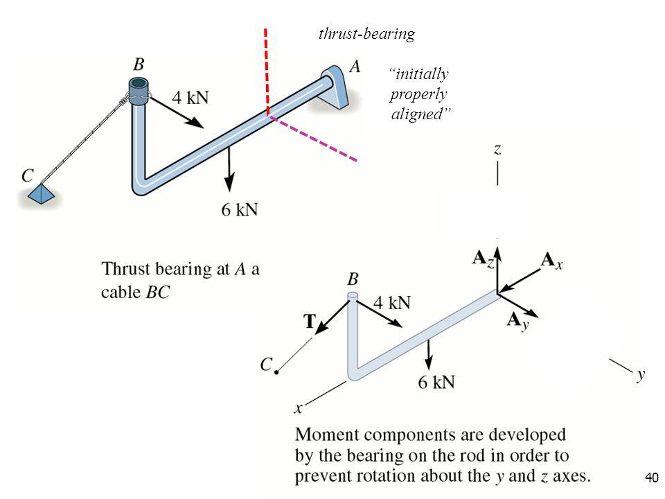 thrust-bearing initially properly aligned