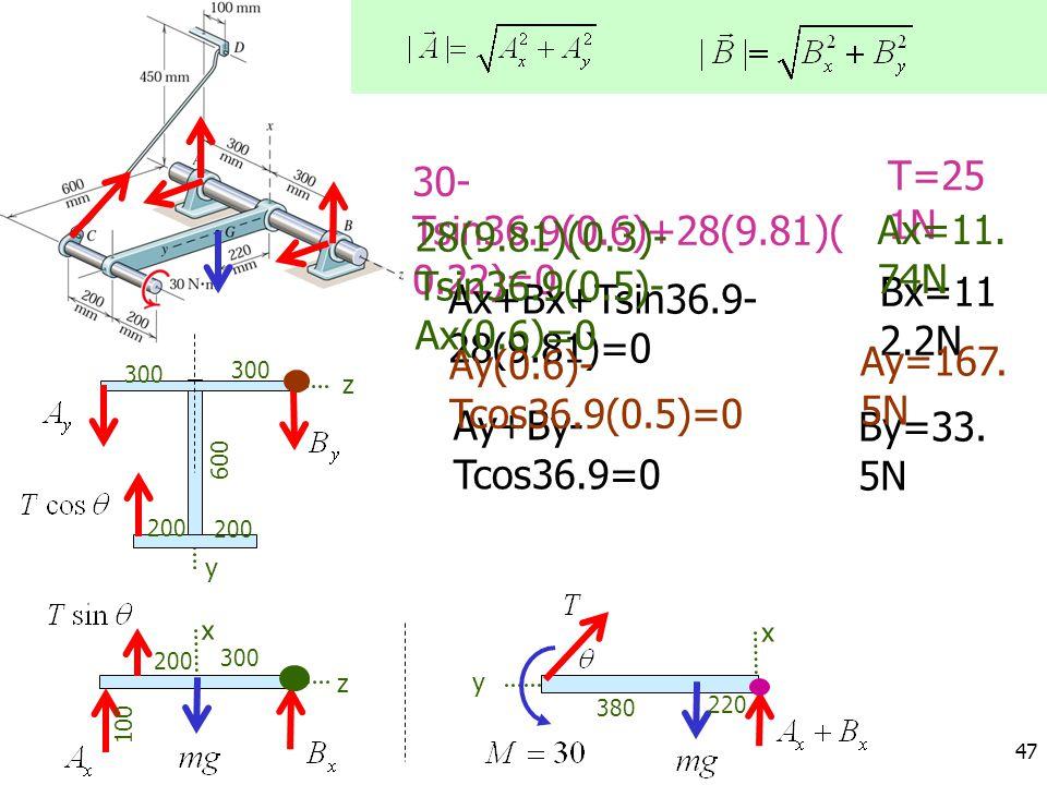 T=251N 30-Tsin36.9(0.6)+28(9.81)(0.22)=0 Ax=11.74N
