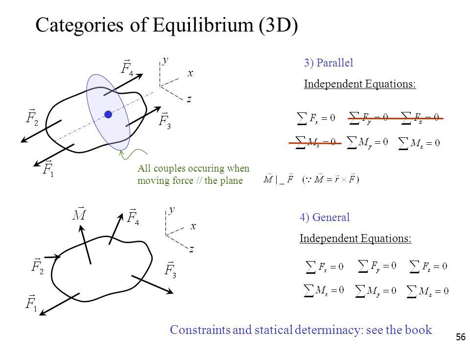 Categories of Equilibrium (3D)