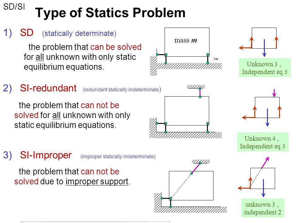 Type of Statics Problem