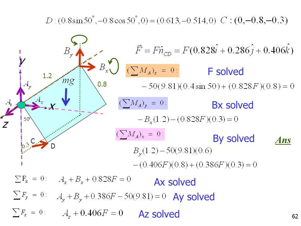 y x z F solved Bx solved By solved Ans Ax solved Ay solved Az solved