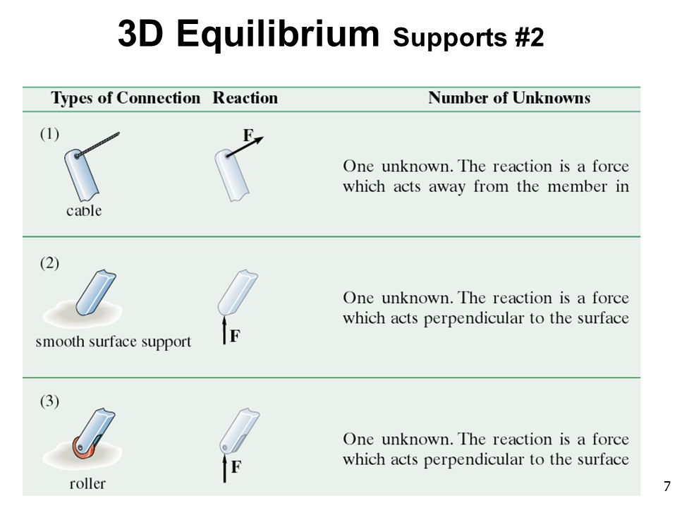 3D Equilibrium Supports #2