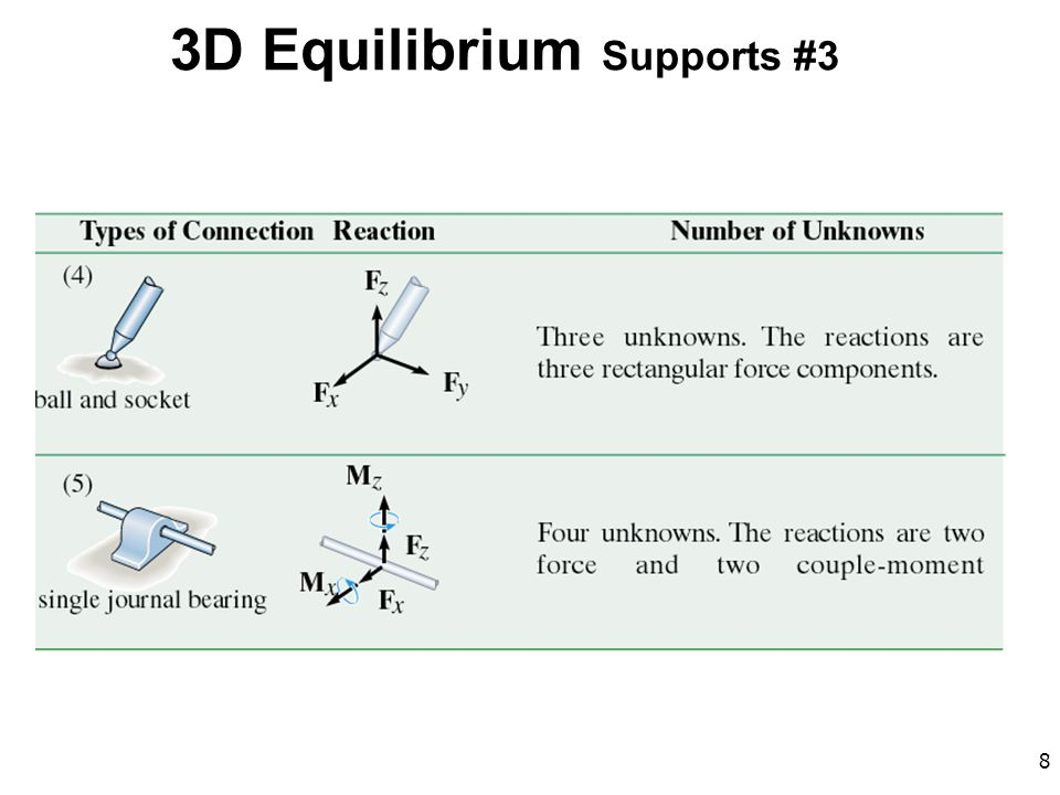 3D Equilibrium Supports #3
