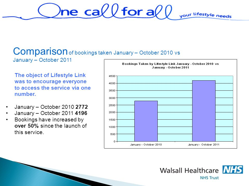 Comparison of bookings taken January – October 2010 vs