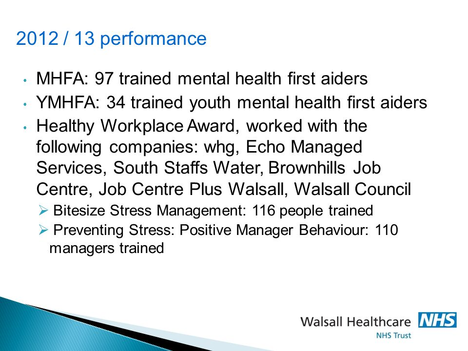 2012 / 13 performance MHFA: 97 trained mental health first aiders