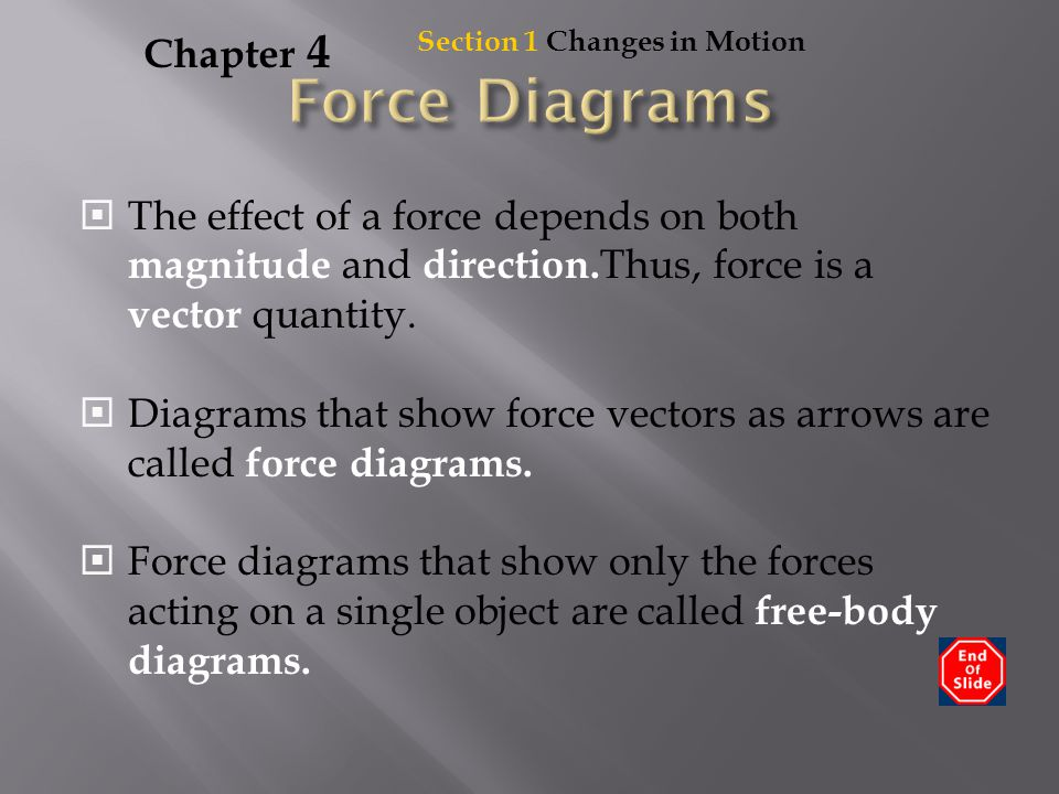 Force Diagrams Chapter 4