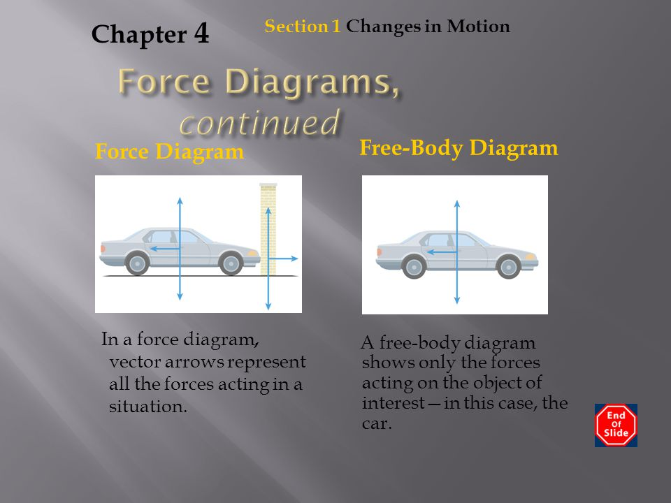 Force Diagrams, continued