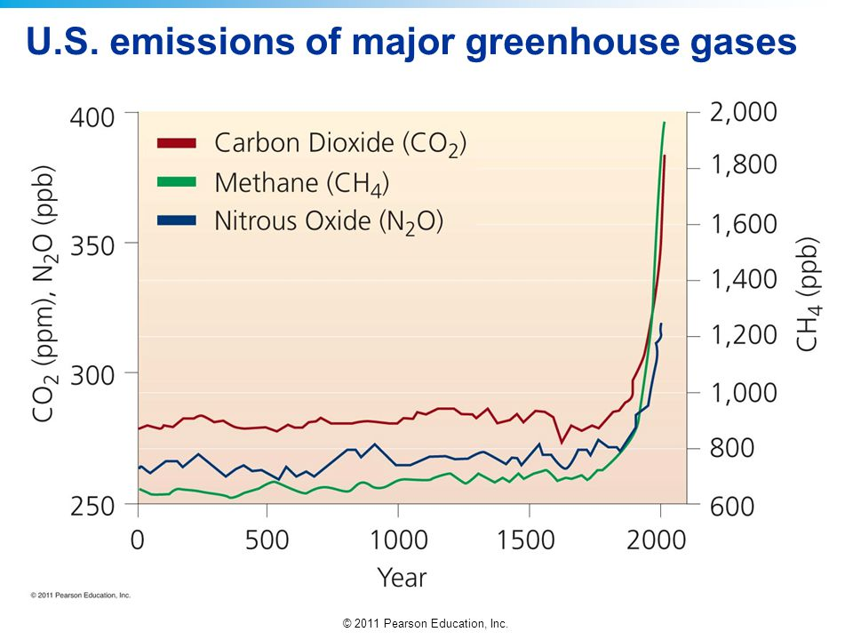 U.S. emissions of major greenhouse gases