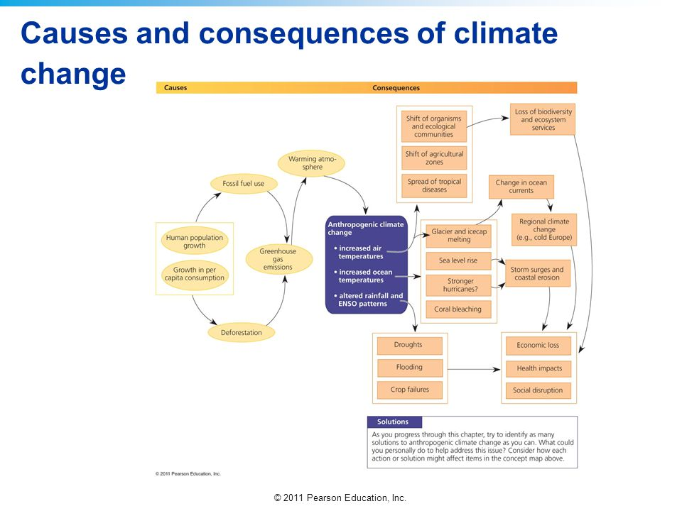 Causes and consequences of climate change