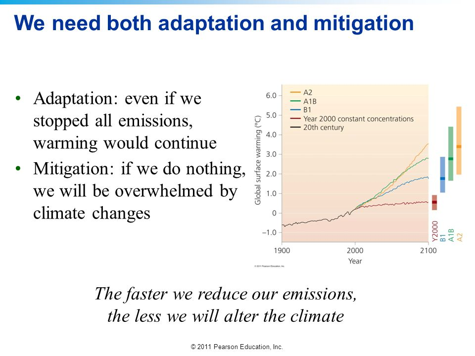 We need both adaptation and mitigation