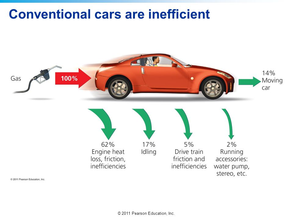 Conventional cars are inefficient