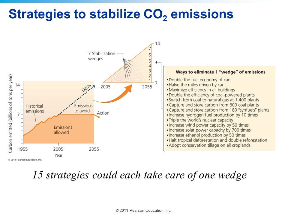Strategies to stabilize CO2 emissions