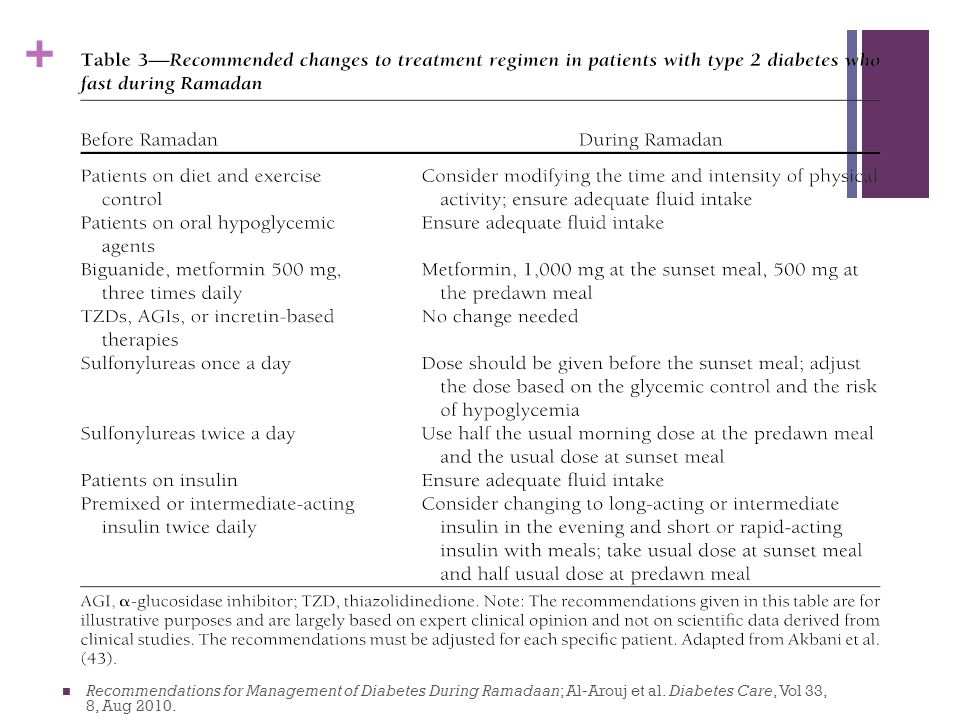 Recommendations for Management of Diabetes During Ramadaan; Al-Arouj et al.
