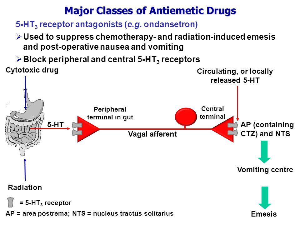 Major Classes of Antiemetic Drugs