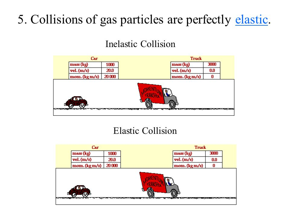 5. Collisions of gas particles are perfectly elastic.