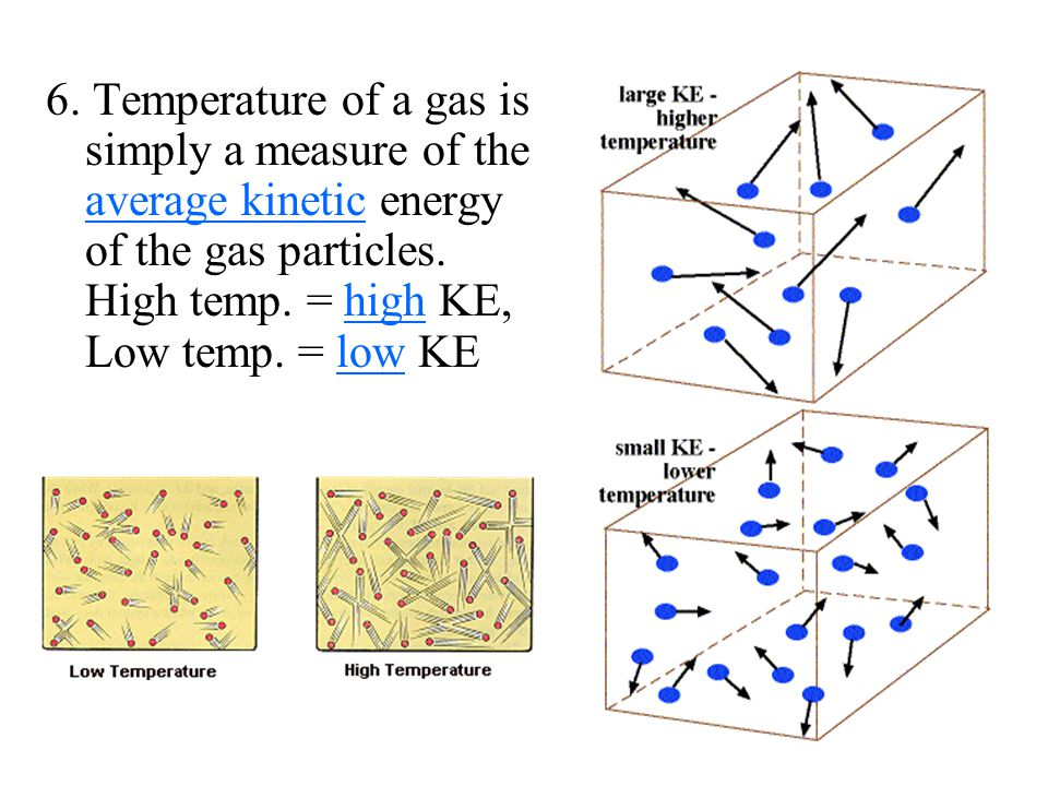 6. Temperature of a gas is simply a measure of the average kinetic energy of the gas particles.