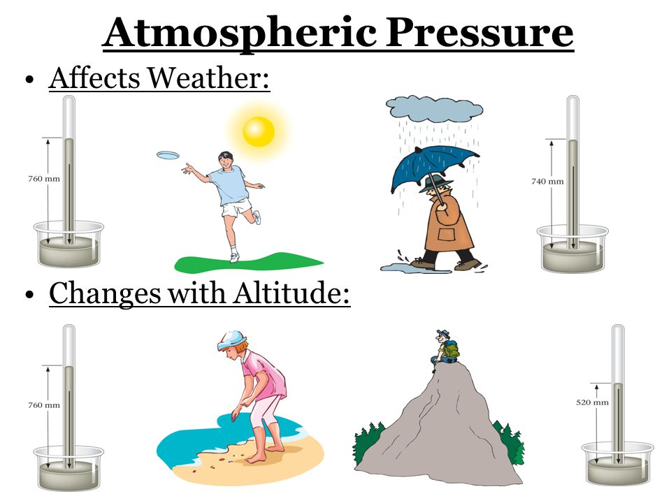 Atmospheric Pressure Affects Weather: Changes with Altitude: