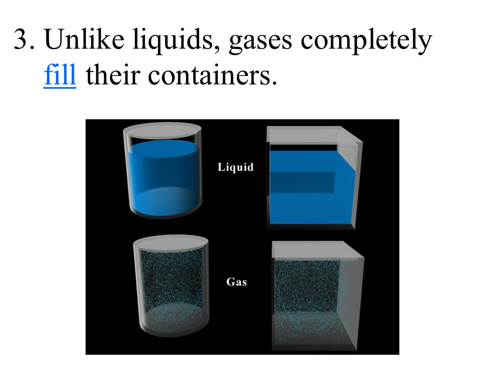 3. Unlike liquids, gases completely fill their containers.