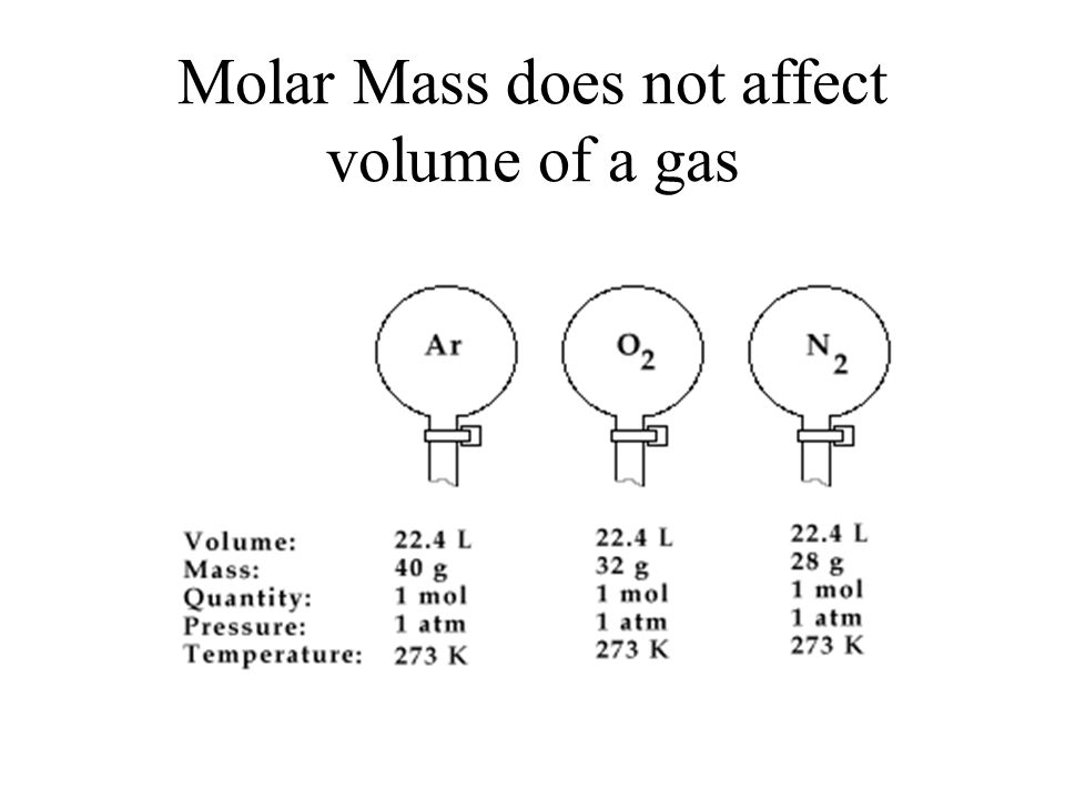 Molar Mass does not affect volume of a gas
