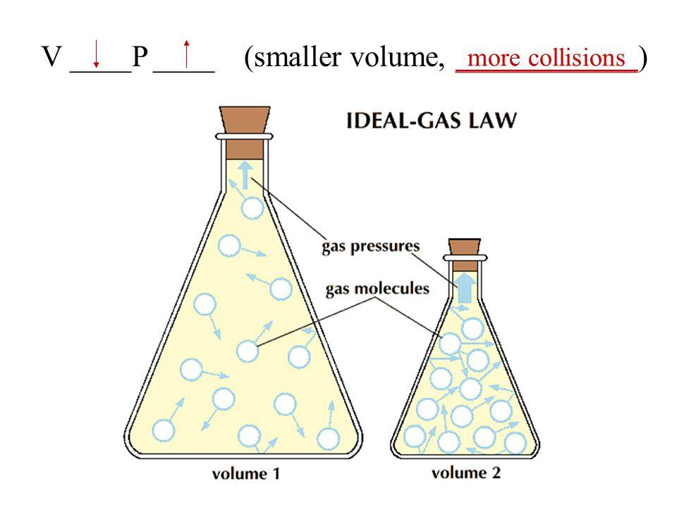V ____P ____ (smaller volume, ____________)