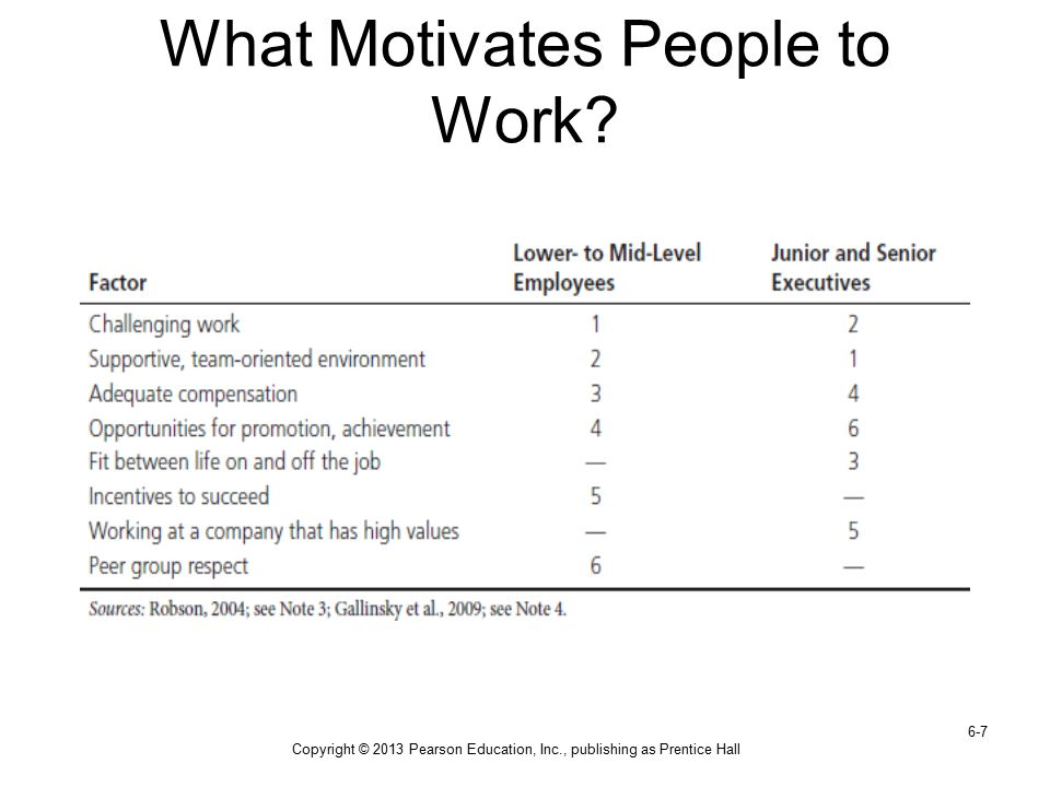 What Motivates People to Work
