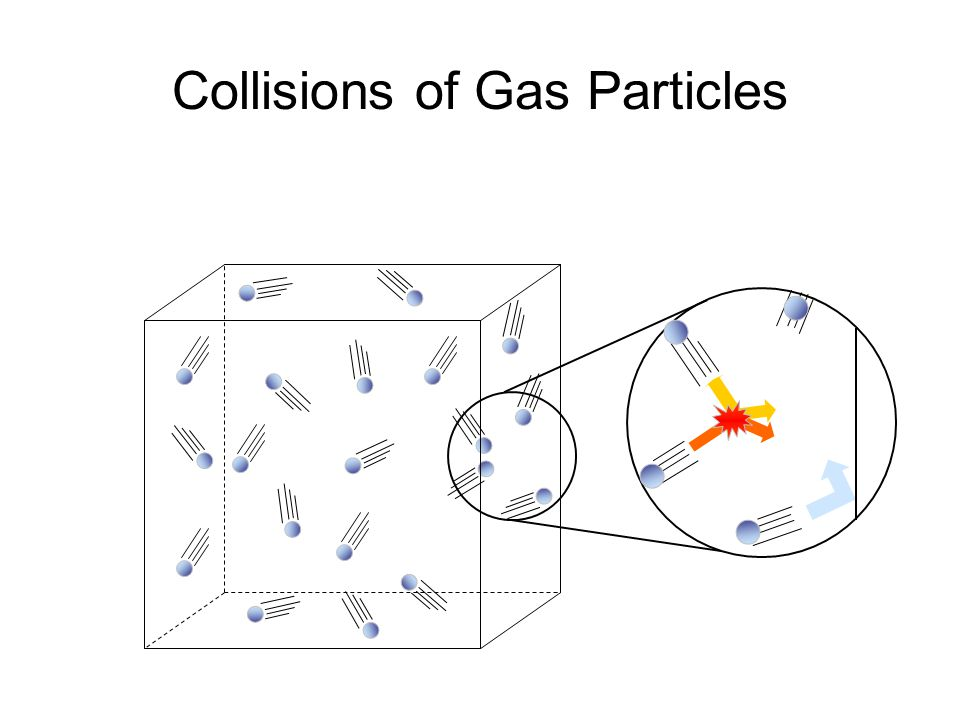 Collisions of Gas Particles
