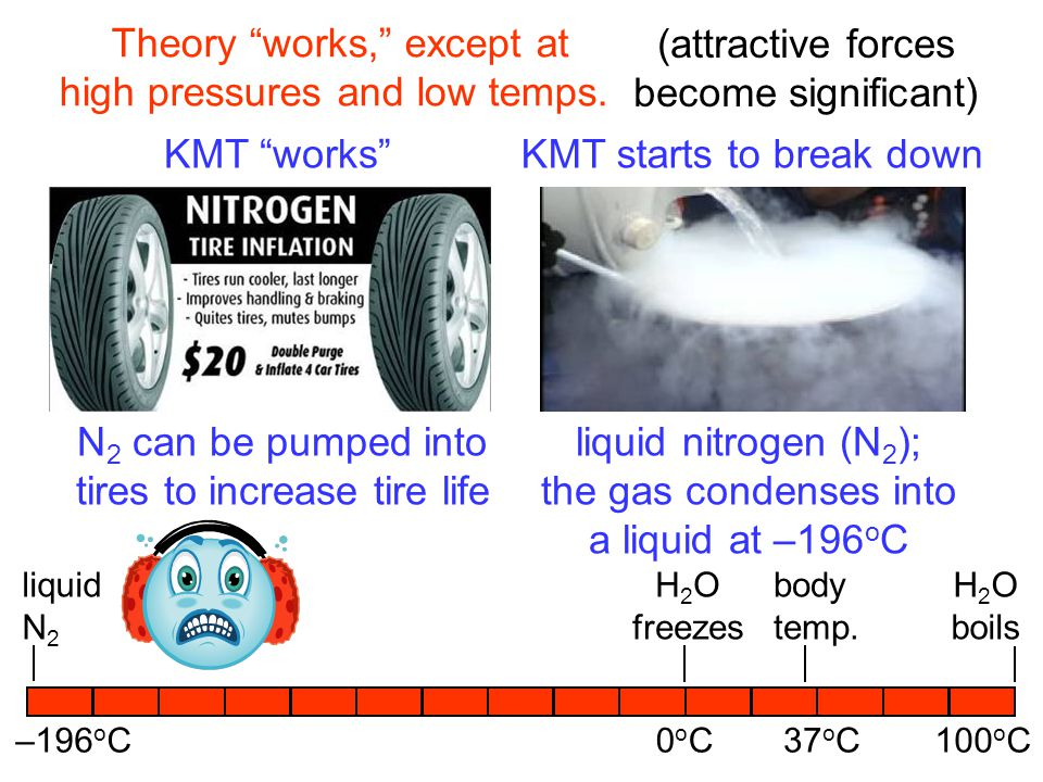 Theory works, except at high pressures and low temps.