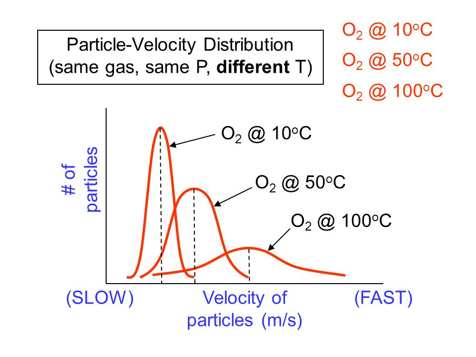 Particle-Velocity Distribution (same gas, same P, different T)