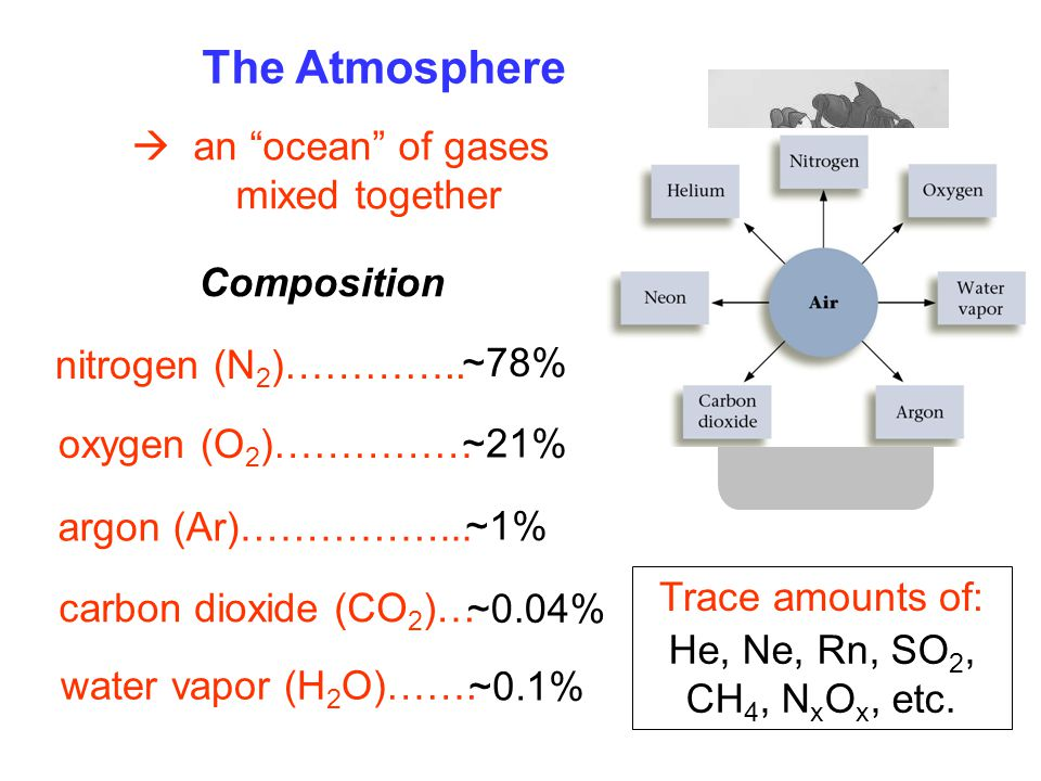The Atmosphere  an ocean of gases mixed together Composition
