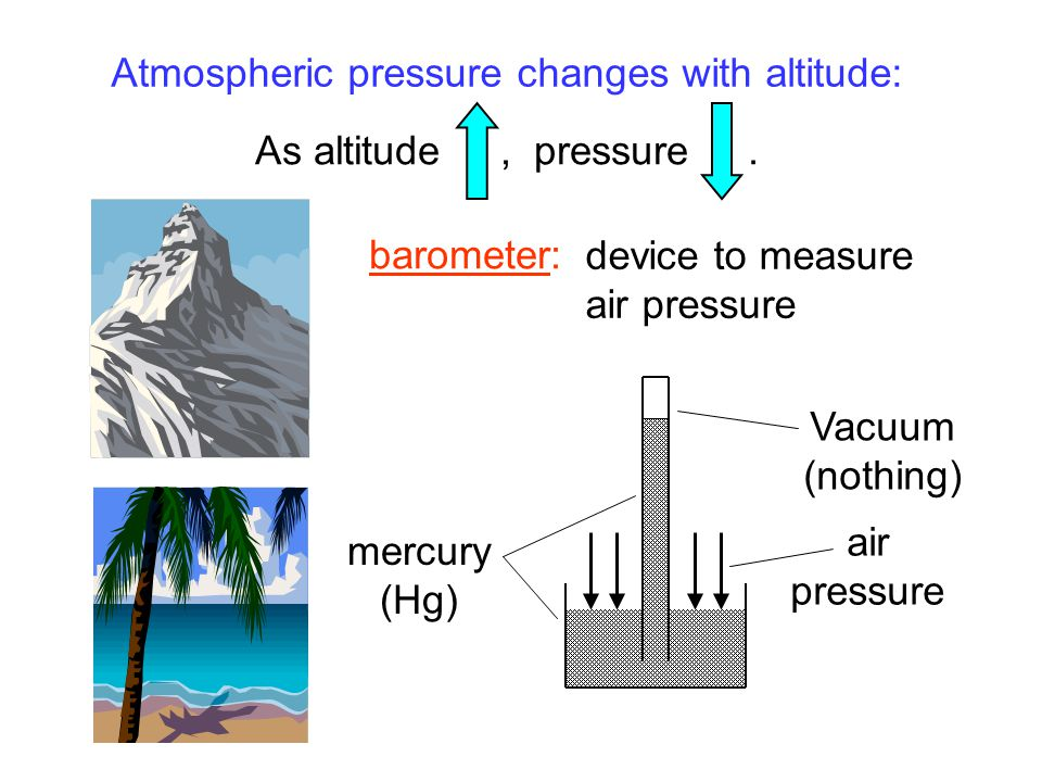 Atmospheric pressure changes with altitude: