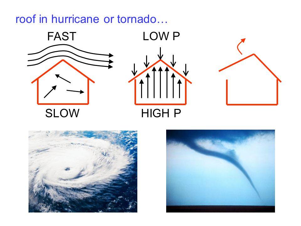 roof in hurricane or tornado…