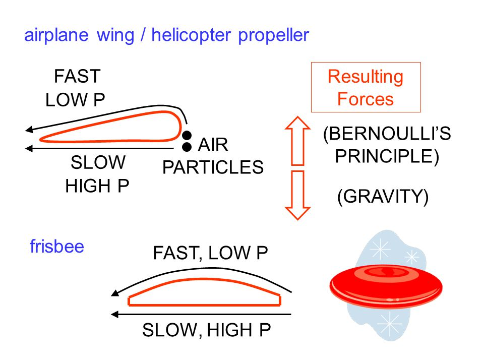 airplane wing / helicopter propeller