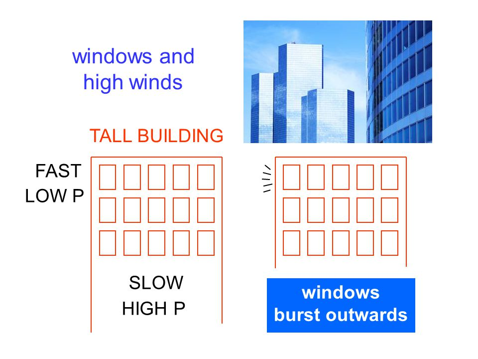 windows and high winds TALL BUILDING FAST LOW P SLOW windows