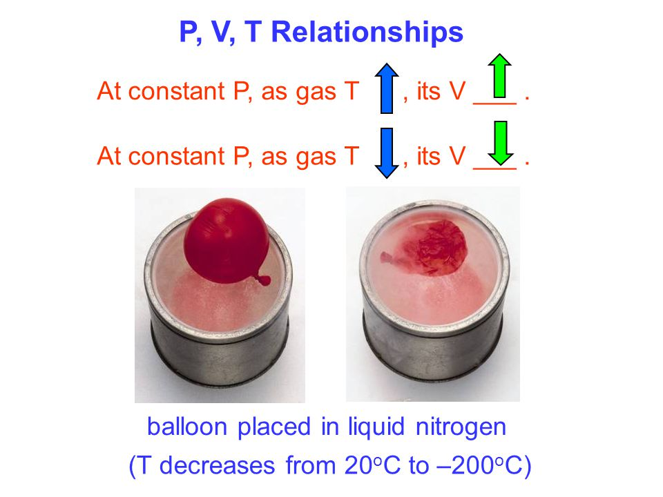 P, V, T Relationships At constant P, as gas T , its V ___ .