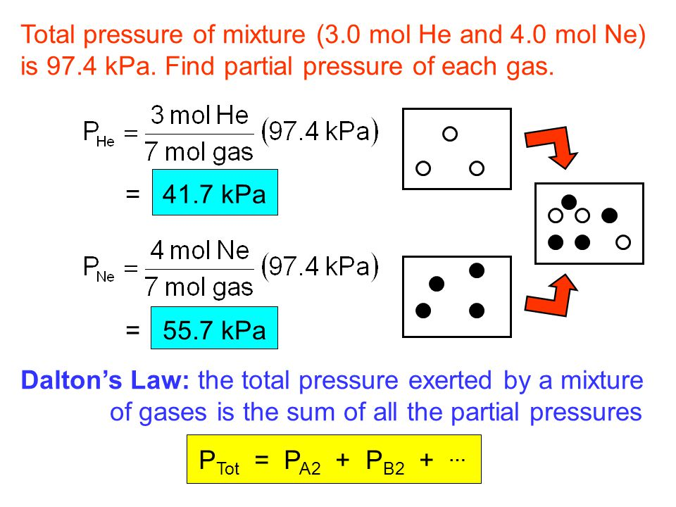 Total pressure of mixture (3.0 mol He and 4.0 mol Ne)