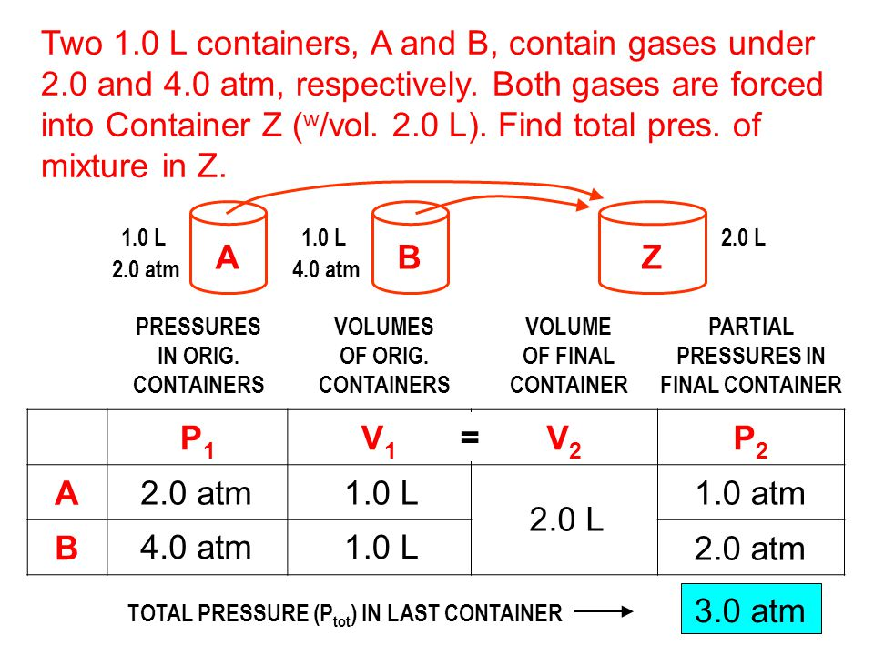 TOTAL PRESSURE (Ptot) IN LAST CONTAINER