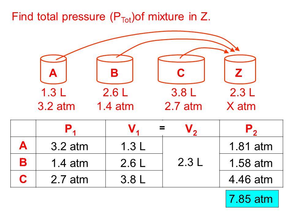 Find total pressure (PTot)of mixture in Z.