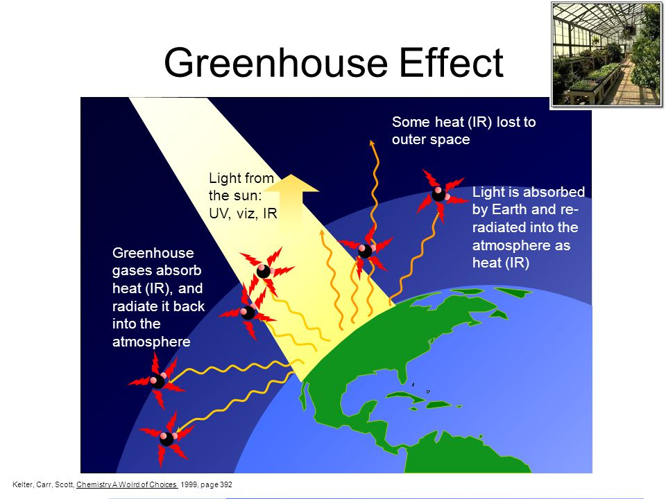 Greenhouse Effect Some heat (IR) lost to outer space Light from