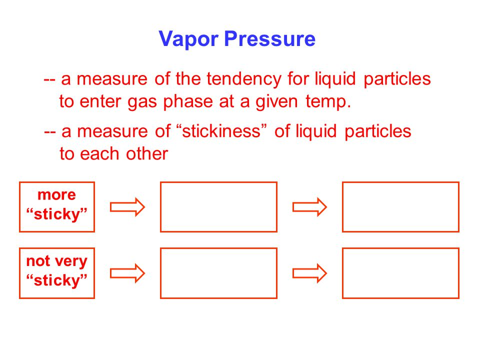 Vapor Pressure -- a measure of the tendency for liquid particles