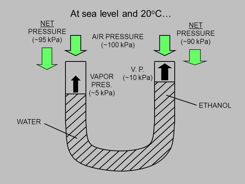 At sea level and 20oC… NET NET PRESSURE PRESSURE (~95 kPa) (~90 kPa)