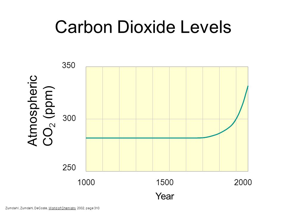 Carbon Dioxide Levels Atmospheric CO2 (ppm) Year 350 300 250 1000 1500